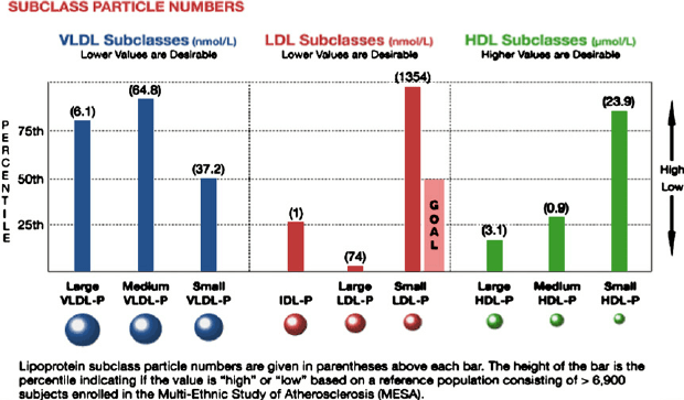 Lipoproteins, small LDL