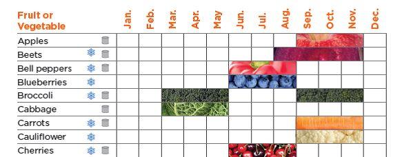 Each fruit & veggie has its season