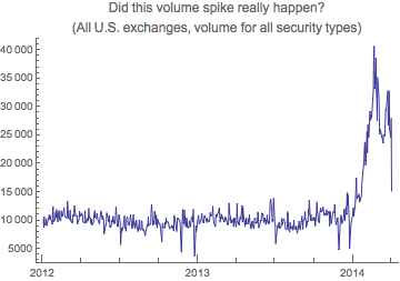mysterious spike in U.S. equity market volume