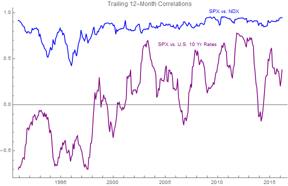 Correlation of SPX vs. various things over time
