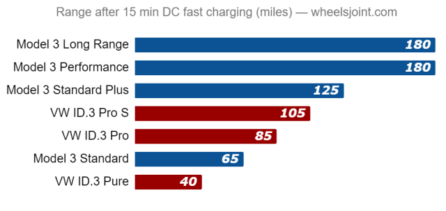 id3 vs model 3 charge rate