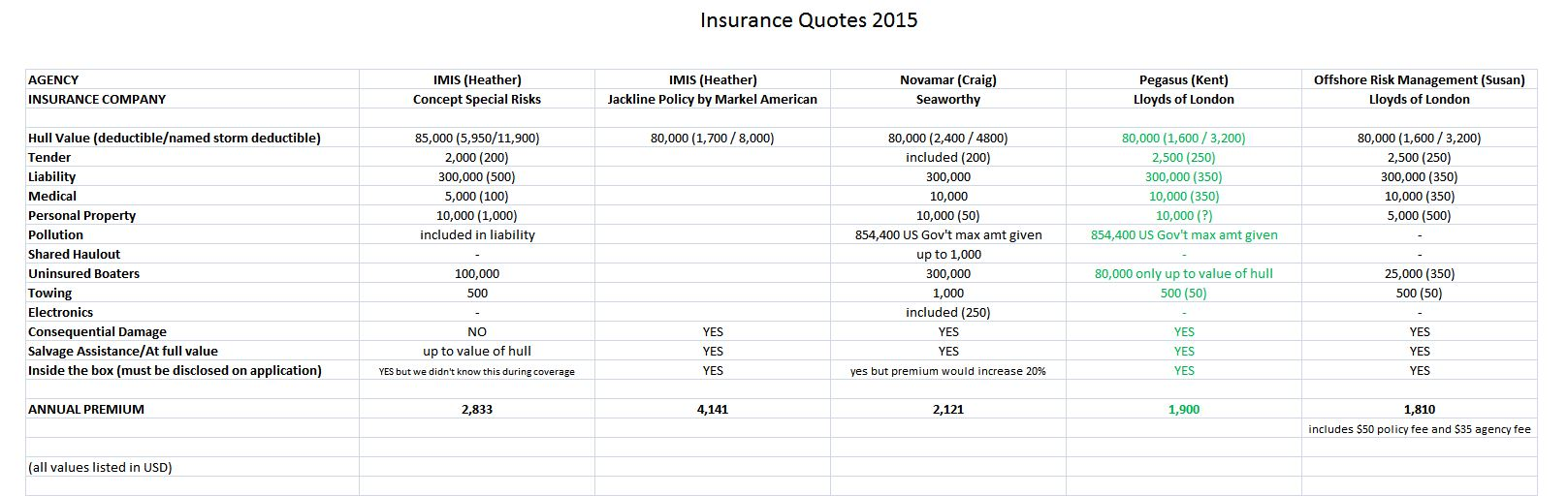 What Marine Insurance Companies Don't Want You To Know