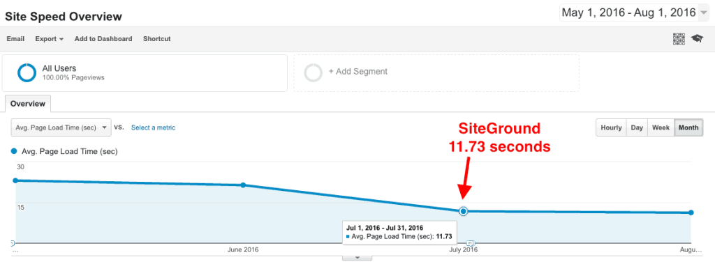 Bluehost vs. SiteGround speed comparison - SiteGround was faster