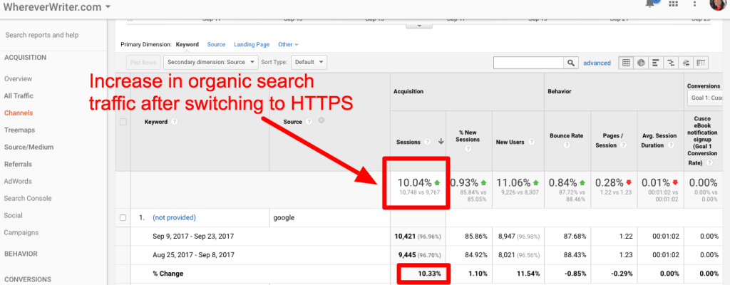 will switching to https hurt my traffic? Increase in organic search traffic