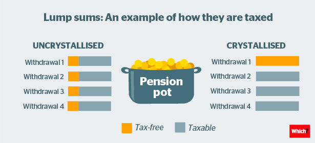 Should I take a lump sum from my pension? - Which?