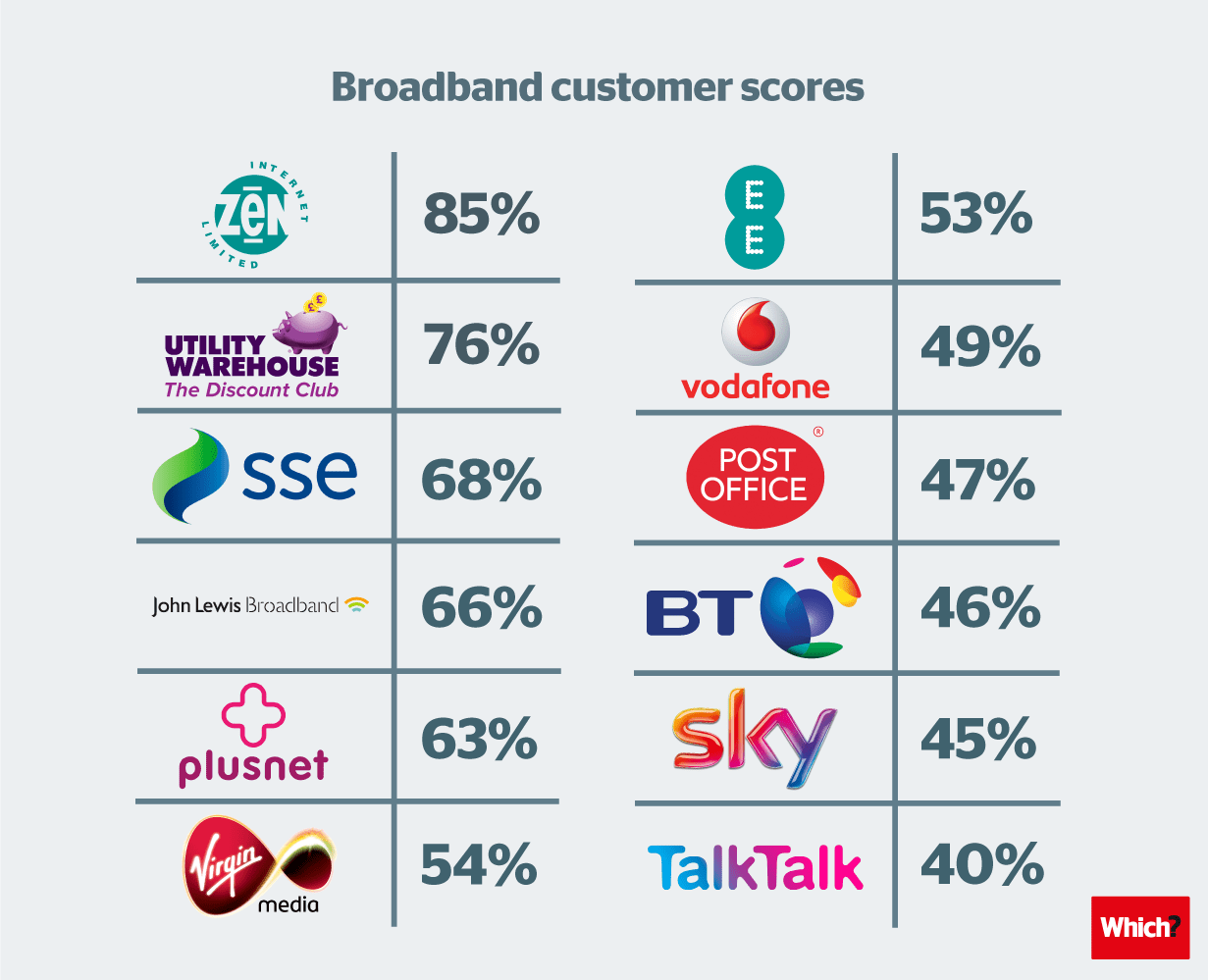 Latest broadband survey uncovers best and worst providers