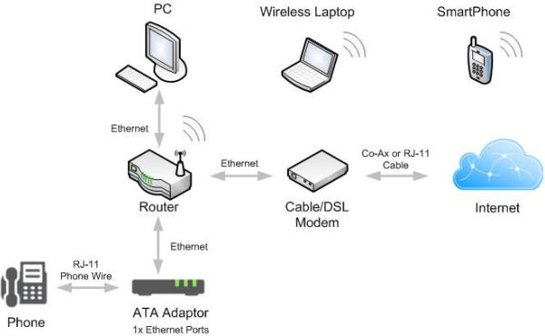 Wiring Diagram For Seperate Lan For Voip Phones : 47