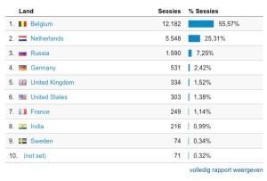 Statistieken m.b.t. Locatie
