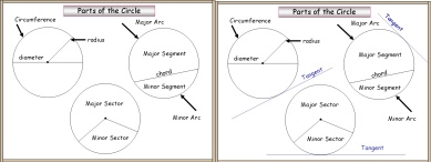 A PowerPoint math or maths presentation on Parts of the Circle