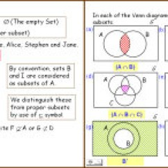 Maths Sets And Venn Diagrams Block Diagram Of Computer Memory Powerpoint Presentation
