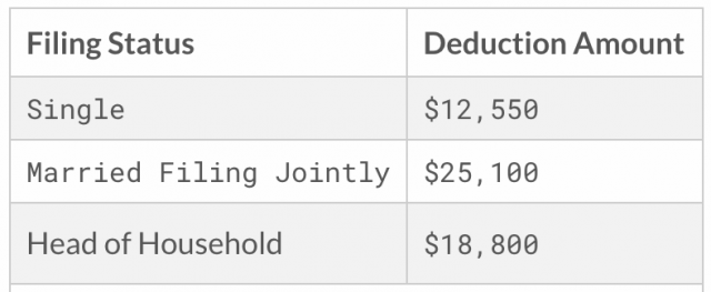 According to education data, student debt in the united states grows at a rate that's six times faster than that of the country's economy. 2021 Tax Brackets -- How They Actually Work   White Coat