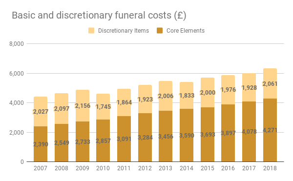 Basic and discretionary funeral costs