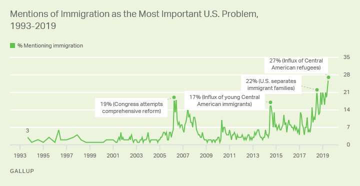 Read more about the article What is the most important problem in the U.S.? Poll again confirms immigration