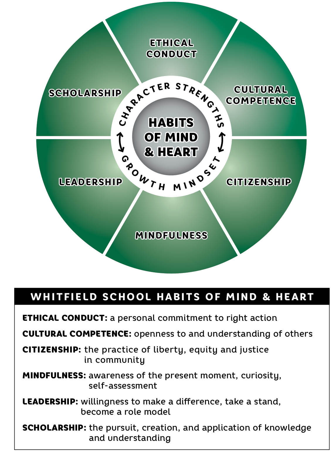 Whitfield Habits Of The Mind Amp Heart
