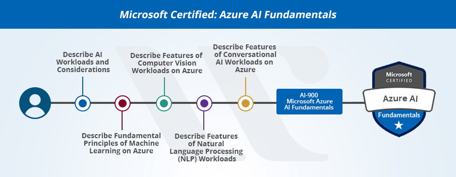 New Microsoft Azure Certifications Path in 2020 [Updated] - Whizlabs Blog
