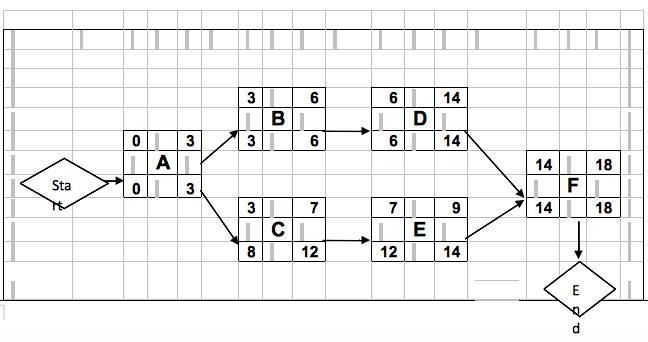 Project Management Mathematics (Planning)