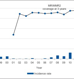 figure 3 incidence of rubella cases 1996 2014 and mr mmr2  [ 1709 x 785 Pixel ]