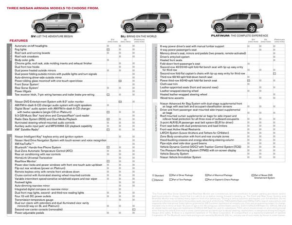 Page 2 of Nissan Armada 2011