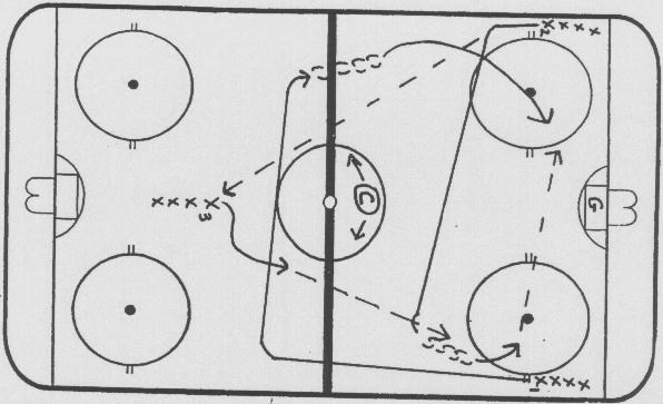 Offensive Tactic Drills: Triangle Regroup #1 and #2