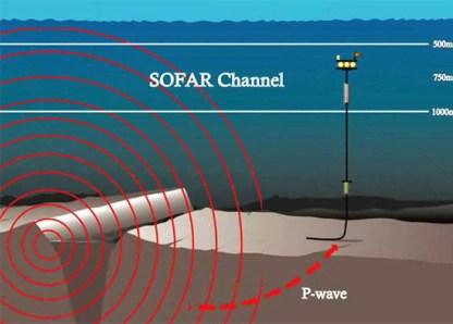 Resultado de imagen para navy SOFAR (Sound Fixing and Ranging channel).
