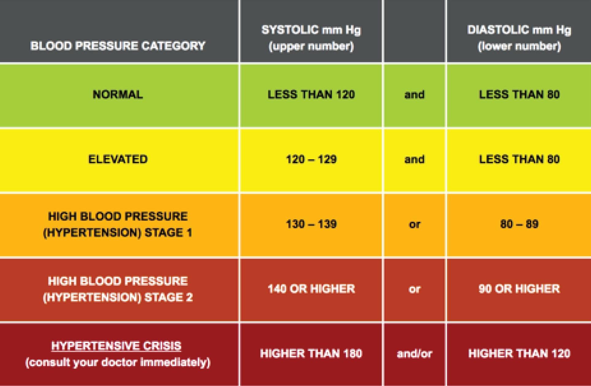blood pressure new chart   Darba