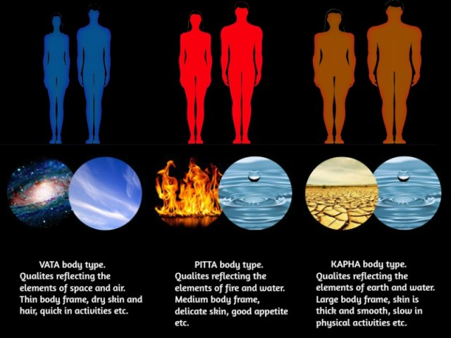 Know your body type and personality - VĀTA, PITTA, KAPHA. Characteristics, Qualities of doshas. How doshas influence and affect your nature?