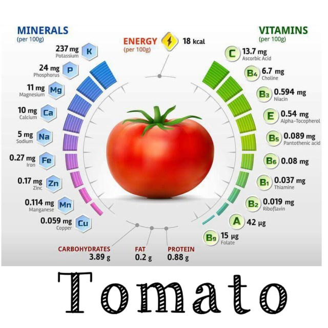 Tomato: vitamins, minerals, nutrition