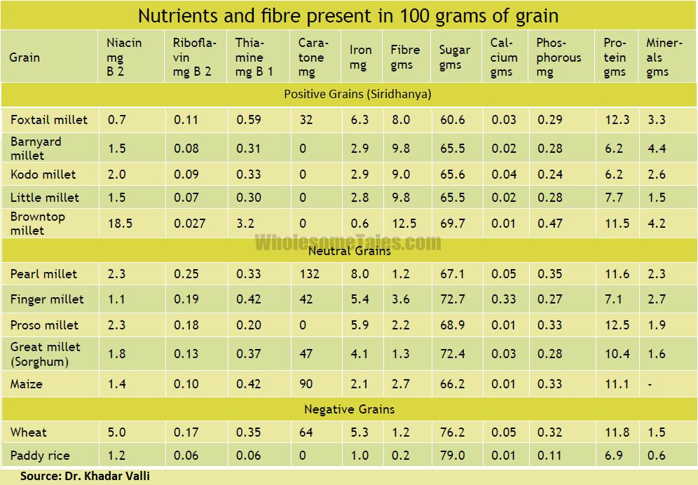 Nutrients Fiber In Grains Millet Siridhanya Wholesome Tales