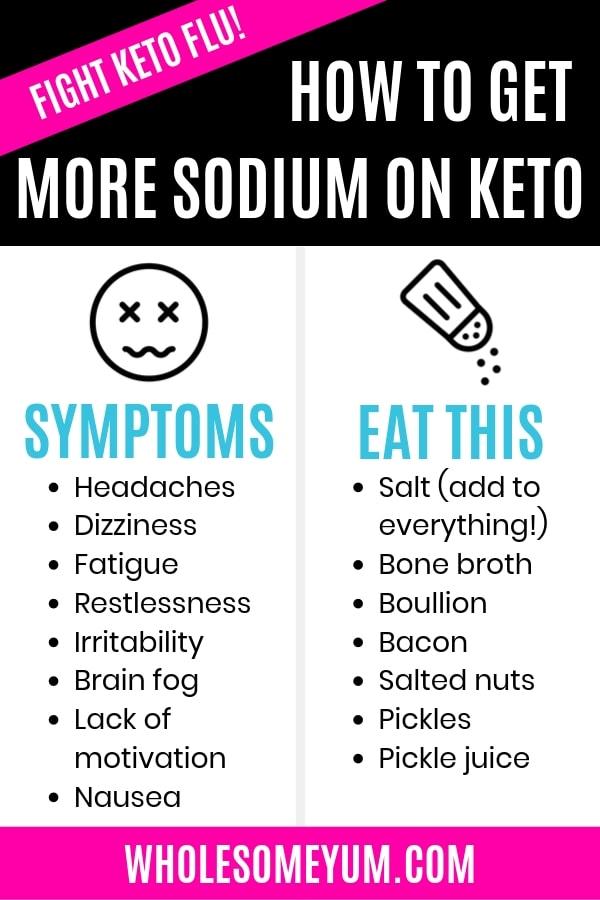 Keto Flu: Symptoms, Remedy & How To Avoid It | Wholesome Yum