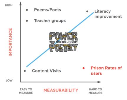 Power Poetry Digital Marketing Impact Graph