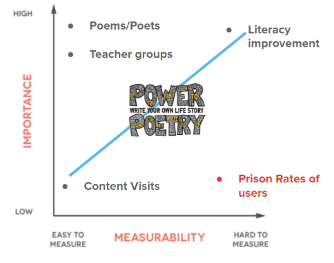 Power Poetry Digital Marketing Impact Graph