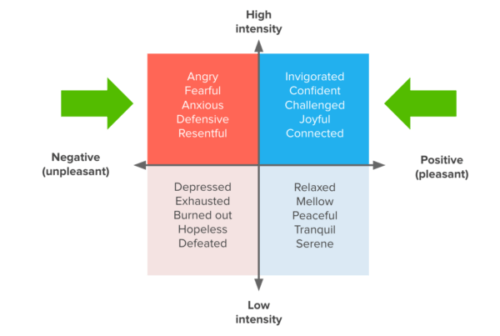 Awareness Campaign Emotions