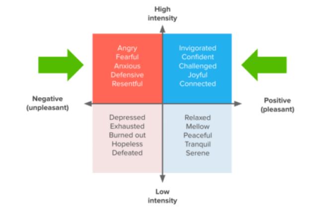 emotions graph