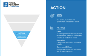 PGPF Funnel of Digital Engagement
