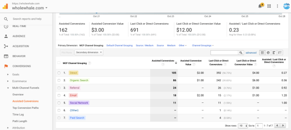 assisted conversions google analytics