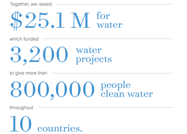 Charity Water annual report