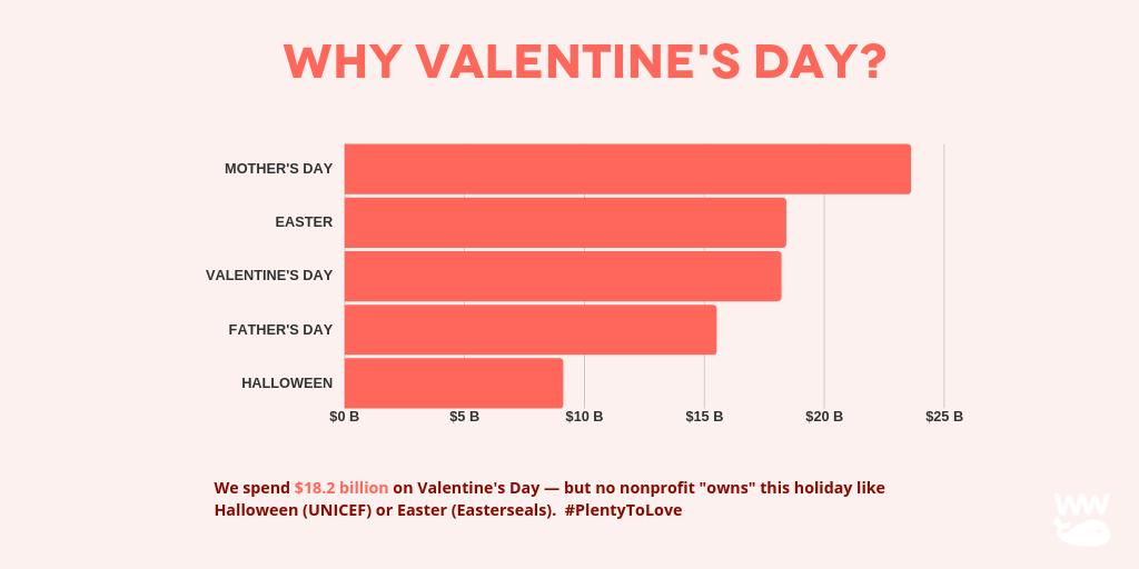 Valentine's Day Fundraising