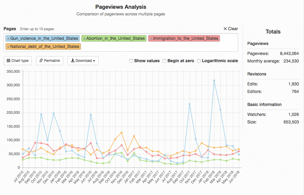 Wikipedia Pageviews Political Issues