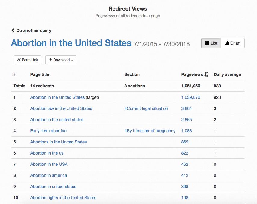 Wikipedia Redirect Views Abortion