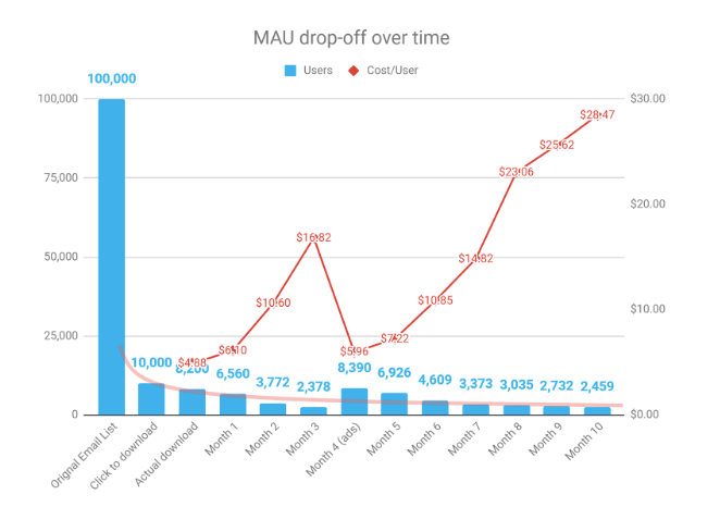 App monthly active user drop-off over time vs. cost per user