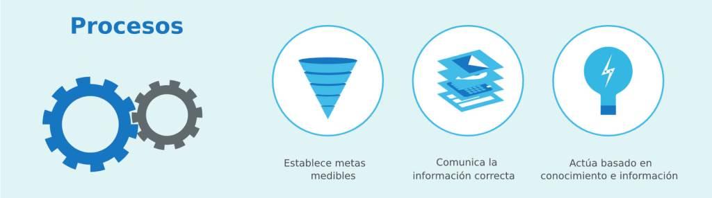 Cultura de Datos - Procesos