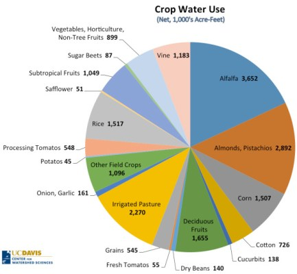 Chart from UC Davis, Center from Watershed Science
