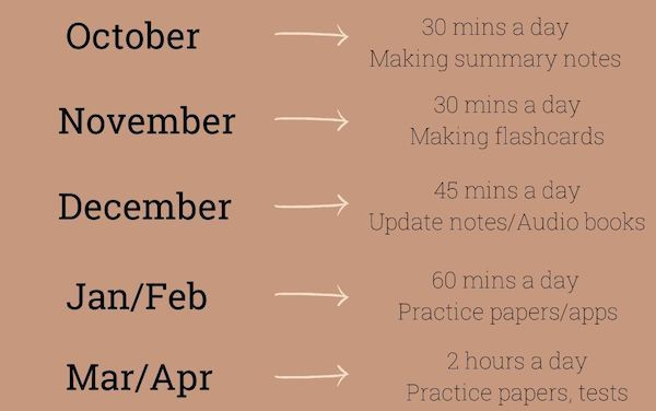 When is the Best Time to Start Revising for GCSEs?