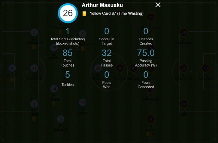 Arthur Masuaku's stats against Chelsea were impressive