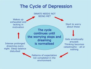 The cycle of depression