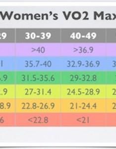 Vo max also compare your cardio fitness to peers rh whyiexercise
