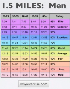 After warming up run walk miles at your best effort when you are finished compare results with age group in the table below also cooper test comparative charts illustrated instructions rh whyiexercise