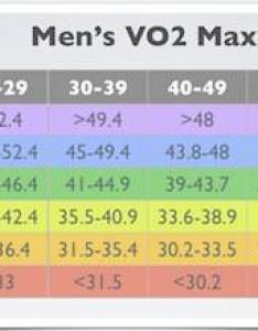 The next charts also vo max compare your cardio fitness to peers rh whyiexercise