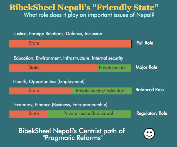 Friendly State's stands on important issues of Nepal