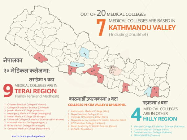 Why do we need to save Nepal's health care -  ( by Dr Govinda KC ) (13)